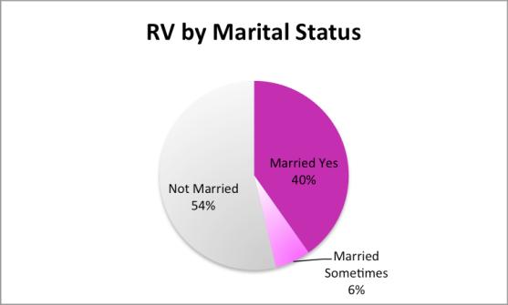2014.RVbyMaritalStatus
