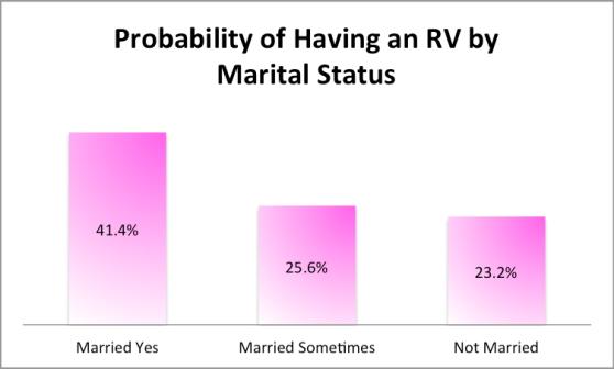 2014.RVProbabilityByMaritalStatus